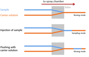 Diagram of the Principle of Segmented flow on the NovAA