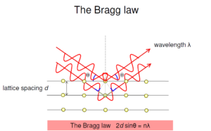 Illustration of Bragg's law