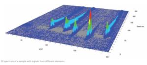 High REsolution 3D optics on the ContrAA