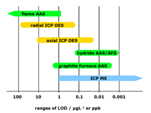 Comparative sensitivity range and detection limit comparison of flame and graphite furnace AAS compared with ICP-OES and ICP-MS