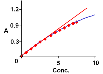 Typical calibration curve for an element measured by AAS