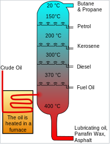 Text Box: This is a diagram of a typical oil refinery fractional distillation column. The various components are separated and then further refined as required.