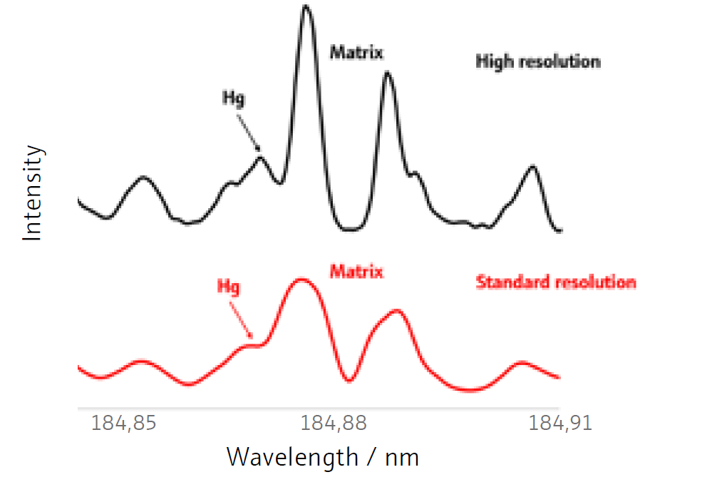 Example 2: Hg peak separated from the matrix interference