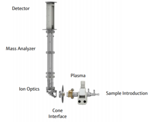 Sample introduction system for ICP-MS