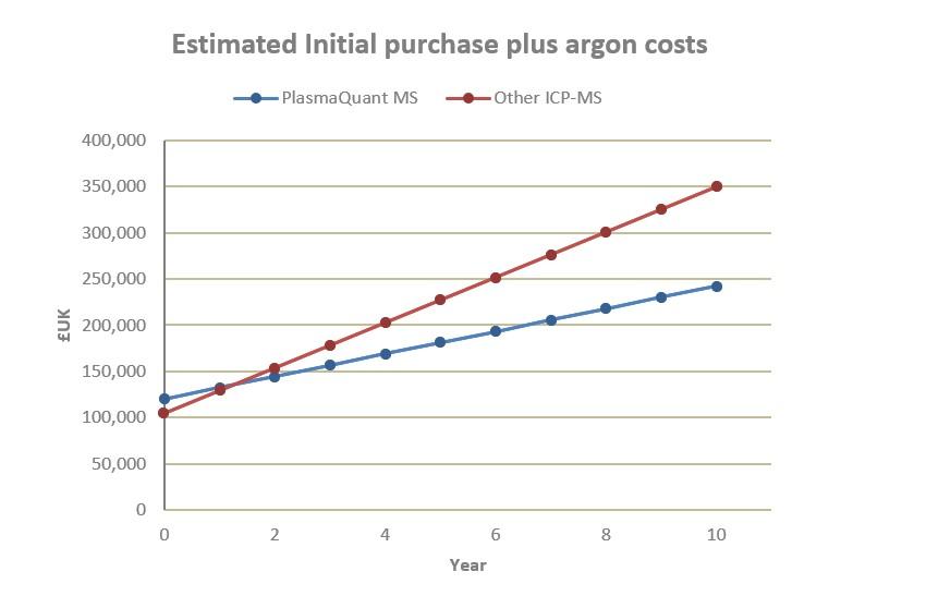 PQ MS argon consumption