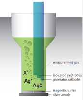 AOX electrolyte cell