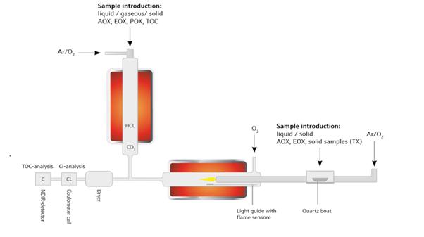 AOX Double furnace